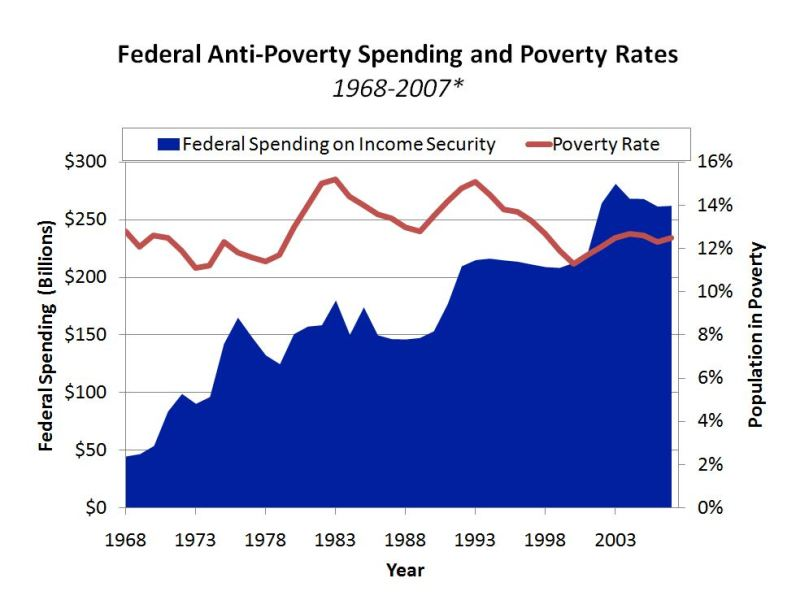 Federal Anti-Poverty Spending and Poverty Rates graph
