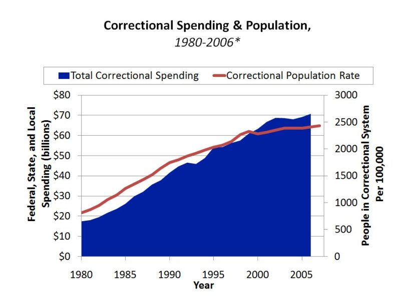 Correctional Spending & Population graph