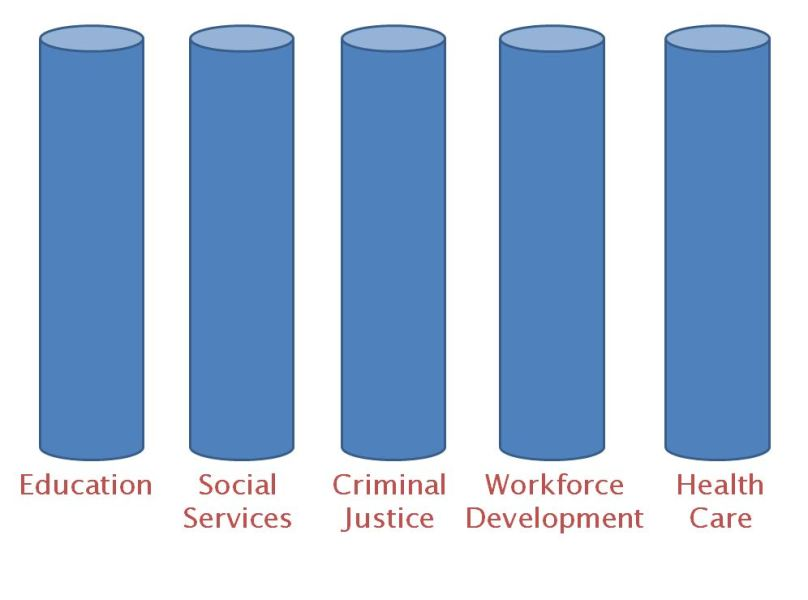 The Public Sector graph